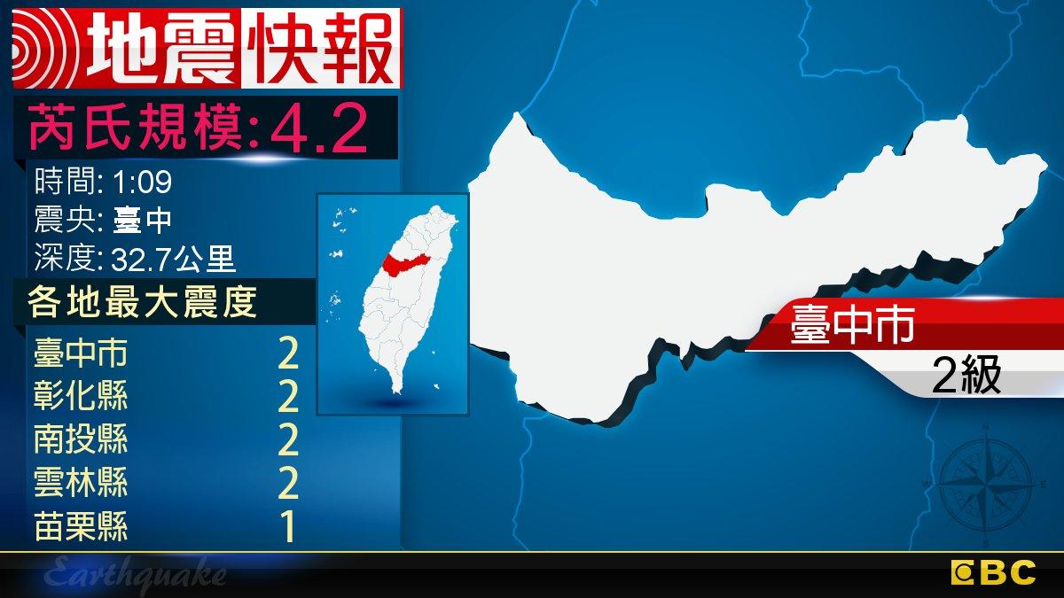 地牛翻身!1:09 臺中發生規模4.2地震