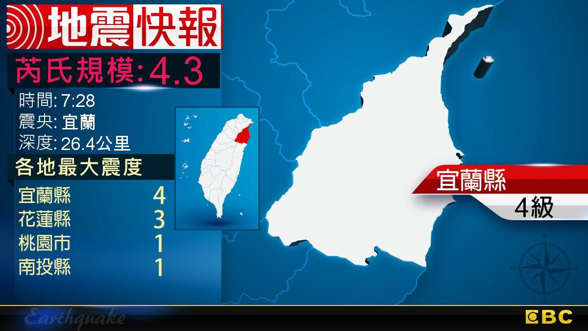 地牛翻身!7:28 宜蘭發生規模4.3地震